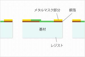 (1)片面プリント配線板