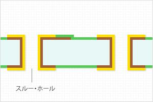 (3)両面スルーホールプリント配線板